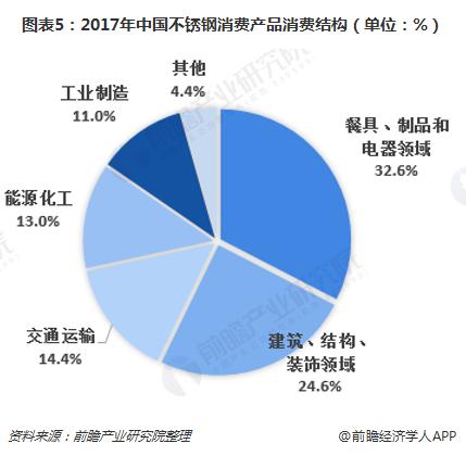 图表5:2017年中国不锈钢消费产品消费结构(单位:%)