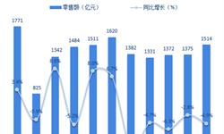 十张图了解2018年1-11月中国家电市场 呈现高开低走态势