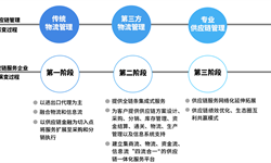 2018年供应链管理服务行业市场格局与趋势分析 供应链集成服务类企业面朝蓝海【组图】