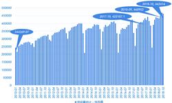 2018年10月中国经济发展指数指标解读之货运量 增速明显高于去年同期