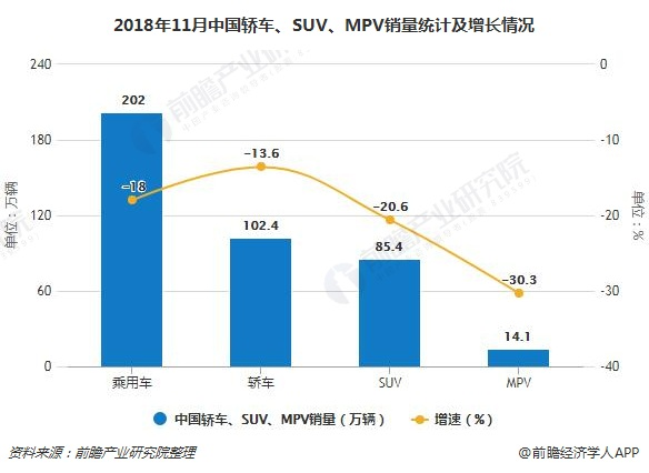 2018年11月中国轿车、SUV、MPV销量及增长情况