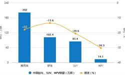 11月中国新能源<em>汽车</em>行业分析:销量突破百万