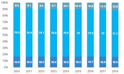 2018年中国<em>老年</em><em>健康</em><em>服务</em>行业市场潜力和发展痛点分析 <em>老年</em>消费者权益保护问题日益突出【组图】