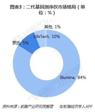 图表3:二代基因测序仪市场格局(单位:%)