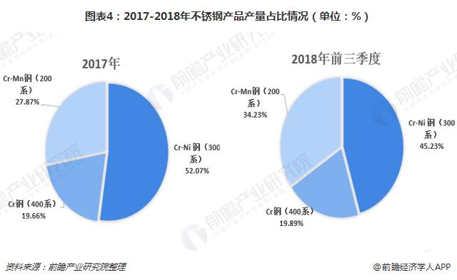图表4:2017-2018年不锈钢产品产量占比情况(单位:%)