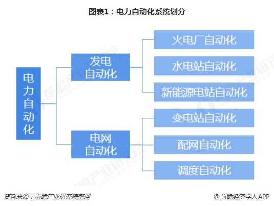 图表1:电力自动化系统划分