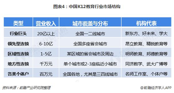 图表4:中国K12教育行业市场结构