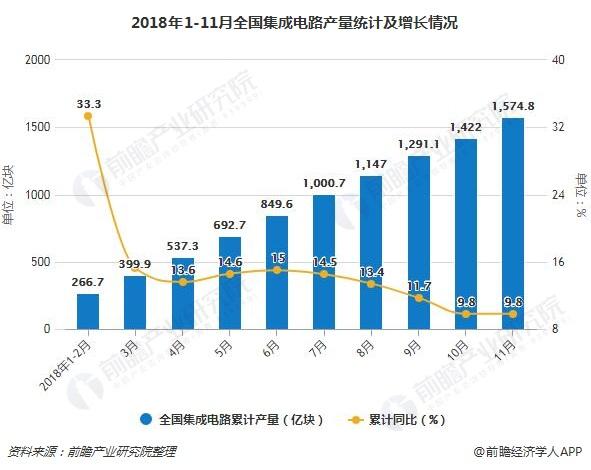 2018年1-11月全国集成电路产量统计及增长情况