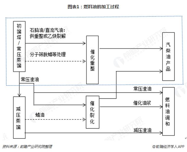 图表1:燃料油的加工过程