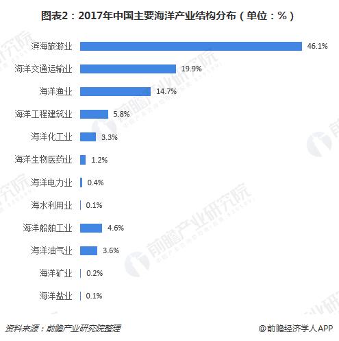 图表2:2017年中国主要海洋产业结构分布(单位:%)