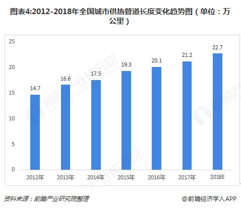 图表4:2012-2018年全国城市供热管道长度变化趋势图(单位:万公里)