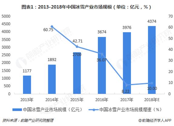 图表1:2013-2018年中国冰雪产业市场规模(单位:亿元,%)