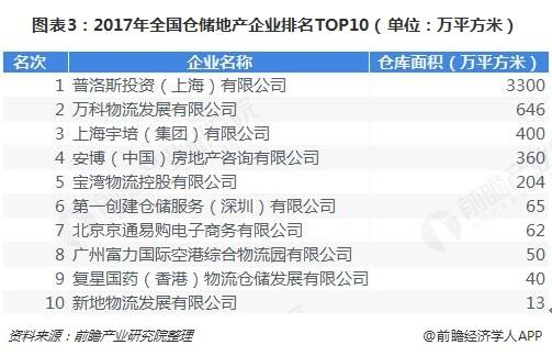 图表3:2017年全国仓储地产企业排名TOP10(单位:万平方米)