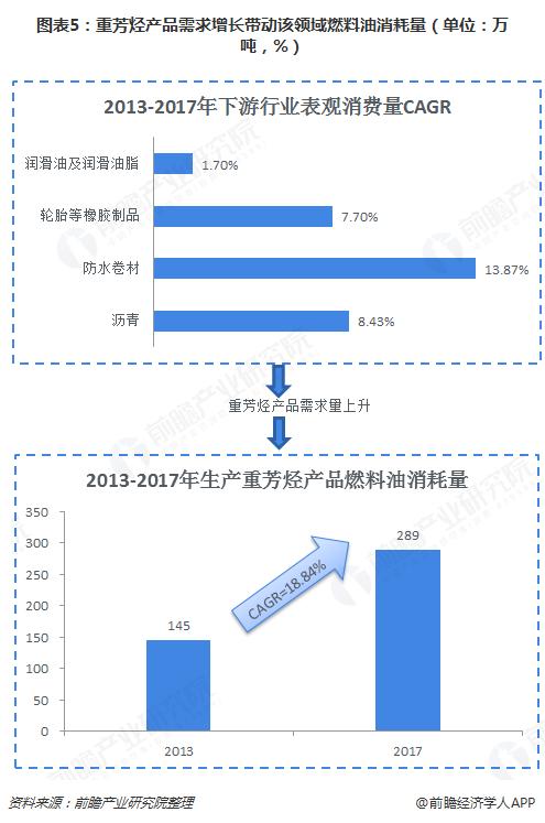图表5:重芳烃产品需求增长带动该领域燃料油消耗量(单位:万吨,%)