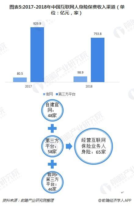 图表5:2017-2018年中国互联网人身险保费收入渠道(单位:亿元,家)