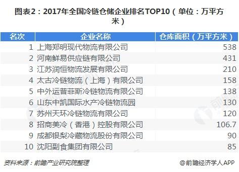 图表2:2017年全国冷链仓储企业排名TOP10(单位:万平方米)
