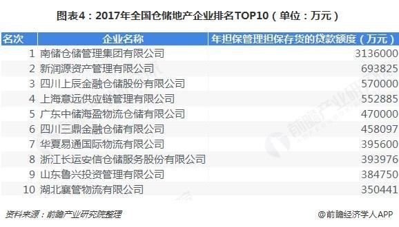 图表4:2017年全国仓储地产企业排名TOP10(单位:万元)