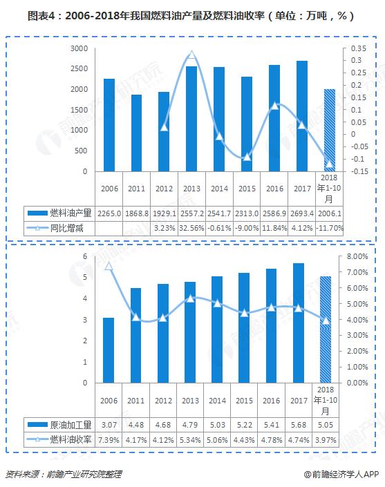 图表4:2006-2018年我国燃料油产量及燃料油收率(单位:万吨,%)