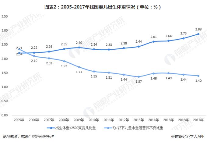 图表2:2005-2017年我国婴儿出生体重情况(单位:%)