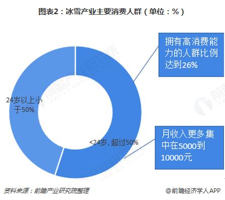图表2:冰雪产业主要消费人群(单位:%)