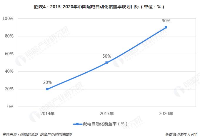 图表4:2015-2020年中国配电自动化覆盖率规划目标(单位:%)