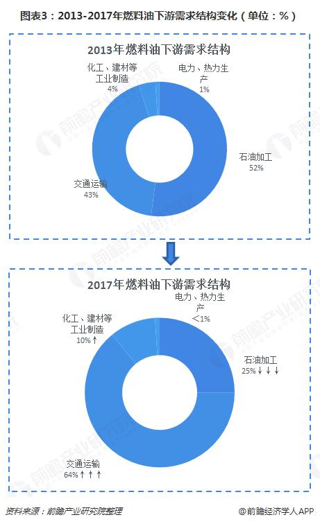 图表3:2013-2017年燃料油下游需求结构变化(单位:%)