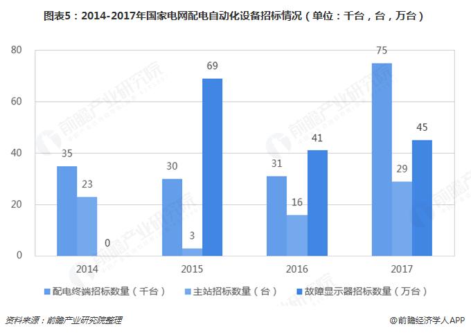 图表5:2014-2017年国家电网配电自动化设备招标情况(单位:千台,台,万台)