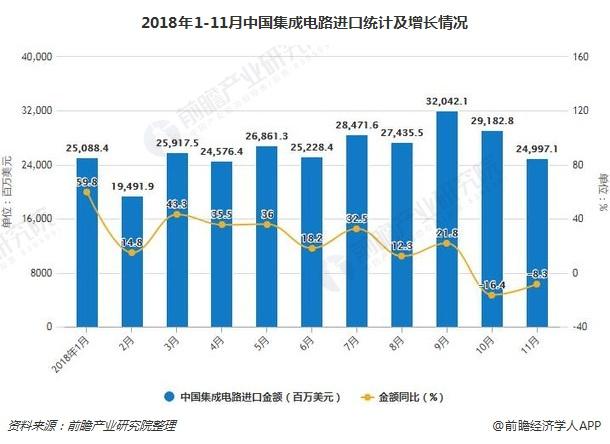 2018年1-11月中国集成电路进口统计及增长情况