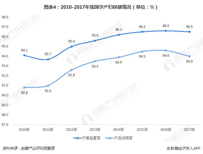 图表4:2010-2017年我国孕产妇保健情况(单位:%)