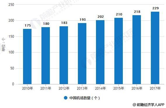 2010-2017年中国机场数量统计情况