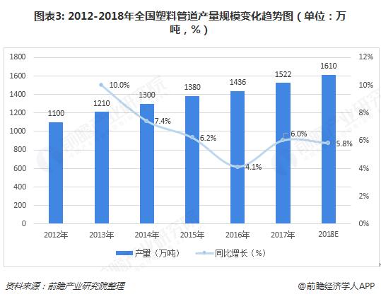 图表3: 2012-2018年全国塑料管道产量规模变化趋势图(单位:万吨,%)
