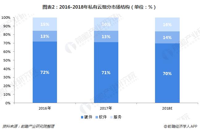 图表2:2016-2018年私有云细分市场结构(单位:%)