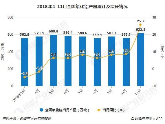 2018年1-11月全国氧化铝产量统计及增长情况