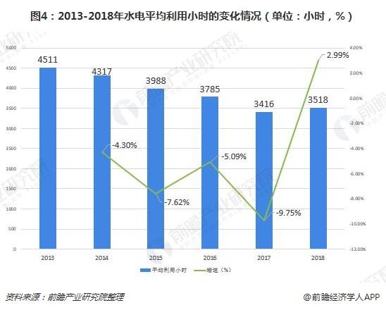 图4:2013-2018年水电平均利用小时的变化情况(单位:小时,%)