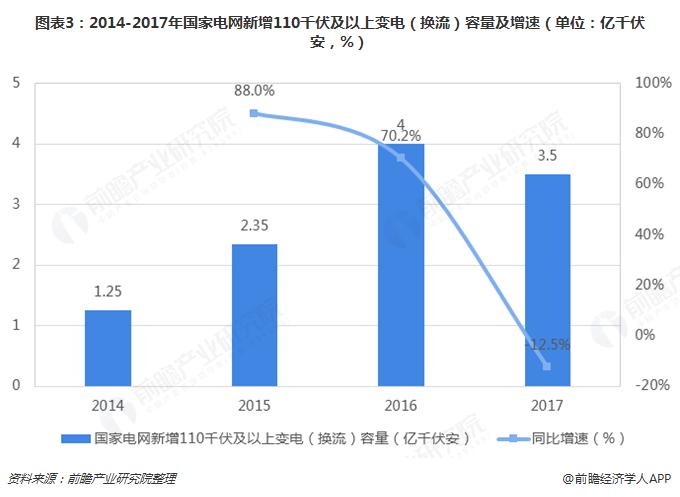 图表3:2014-2017年国家电网新增110千伏及以上变电(换流)容量及增速(单位:亿千伏安,%)
