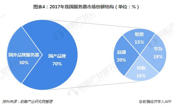 图表4:2017年我国服务器市场份额结构(单位:%)