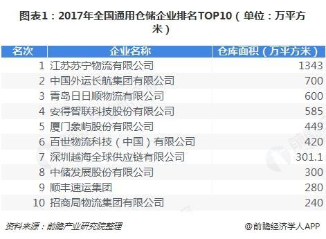 图表1:2017年全国通用仓储企业排名TOP10(单位:万平方米)
