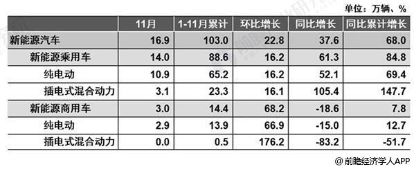 2018年1-11月中国新能源汽车市场销售统计情况