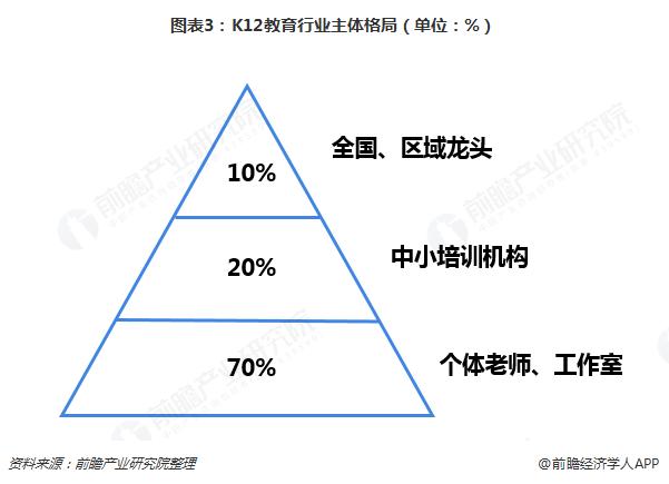 图表3:K12教育行业主体格局(单位:%)