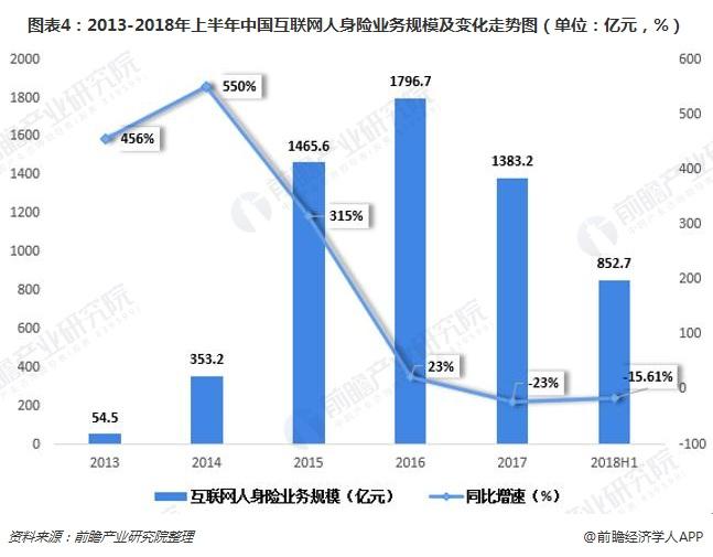 图表4:2013-2018年上半年中国互联网人身险业务规模及变化走势图(单位:亿元,%)