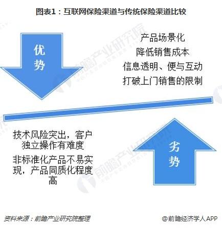 图表1:互联网保险渠道与传统保险渠道比较