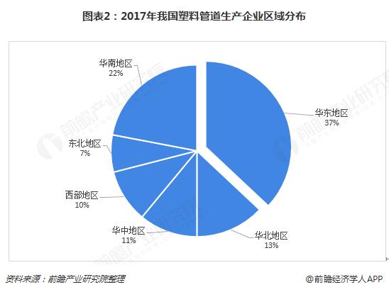 图表2:2017年我国塑料管道生产企业区域分布