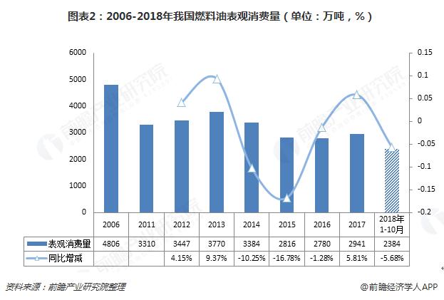 图表2:2006-2018年我国燃料油表观消费量(单位:万吨,%)