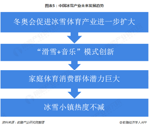 图表5:中国冰雪产业未来发展趋势
