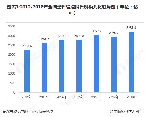 图表1:2012-2018年全国塑料管道销售规模变化趋势图(单位:亿元)