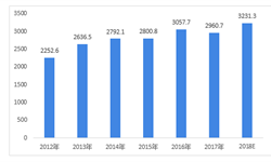 2018年塑料管道行业发展现状与市场趋势分析 行业生产企业主要集中在东南部地区【组图】