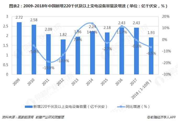 图表2:2009-2018年中国新增220千伏及以上变电设备容量及增速(单位:亿千伏安,%)