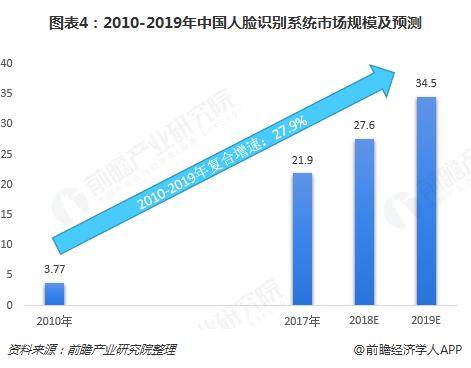 图表4:2010-2019年中国人脸识别系统市场规模及预测