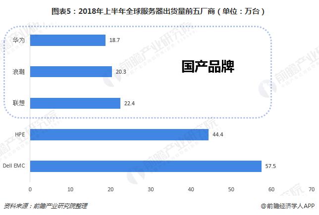 图表5:2018年上半年全球服务器出货量前五厂商(单位:万台)