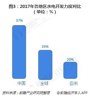图3:2017年各地区水电开发力度对比(单位:%)